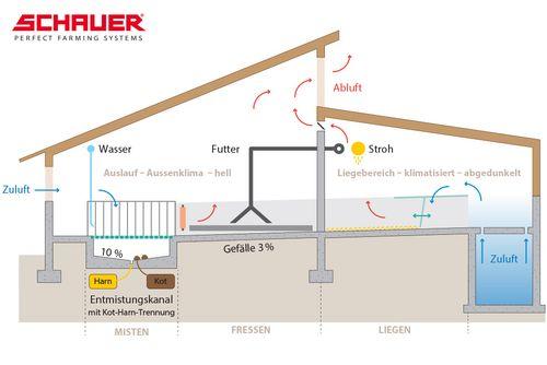 Emissionsarmer Maststall für QM- und Labelställe